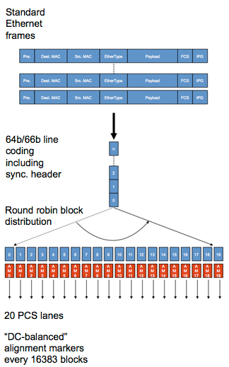 Ethernet frames are line coded and distributed across 20 PCS Lanes