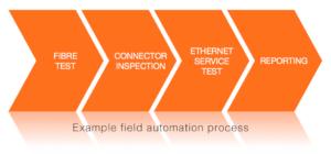 fieldautomation